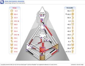 Human Design chart Olcay Gulsen